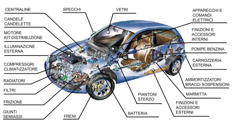 Homepage Aren Auto Ricambi S N C